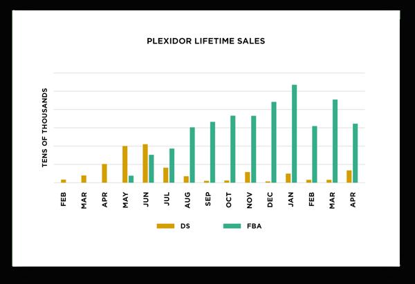 PlexiDor Case Study